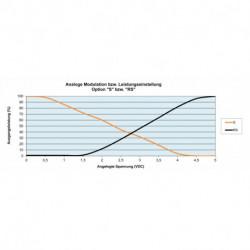 Power adjustment and modulation